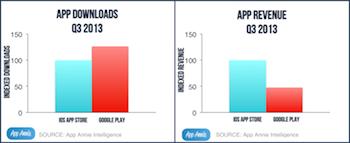 Google Play vs Appstore