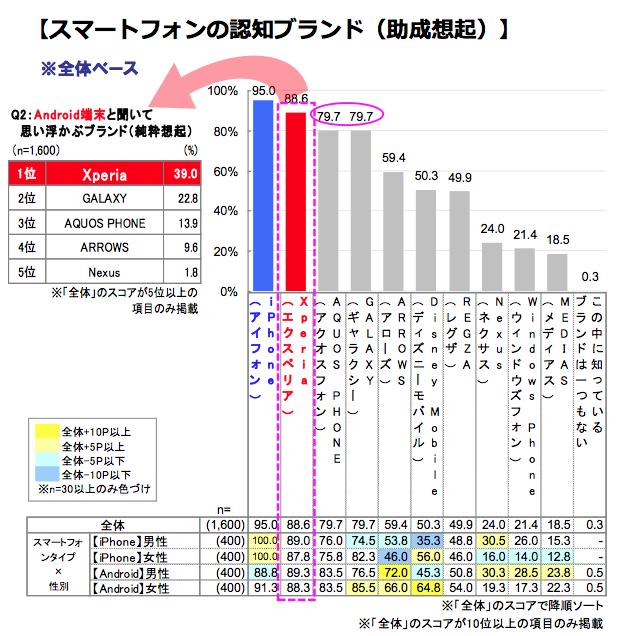 M1・F1総研®による調査結果