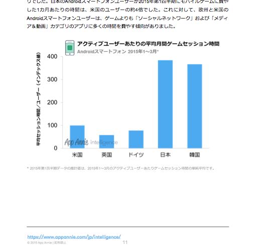 App Annie「2015年第1四半期 アプリ利用状況レポート:日本を含む5大市場で比較するアプリ利用状況」より